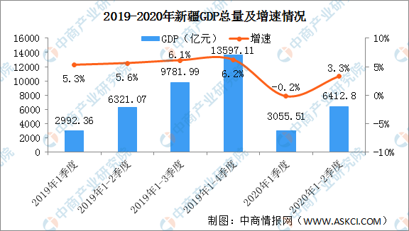 南康gdp2020年GDP总量_南方观察 2020年深圳四区GDP增速过5 ,总量第一又是TA(2)