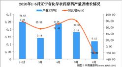 2020年6月辽宁省化学农药原药产量及增长情况分析