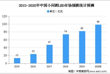 2020年中国LED显示屏市场现状及发展趋势预测分析