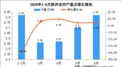 2020年1-6月陕西省纱产量为13.47万吨   同比增长26.36%