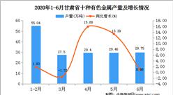 2020年1-6月甘肃省十种有色金属产量为171.73万吨   同比增长21.04%