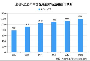 2020年中国光通信市场规模及发展趋势预测分析