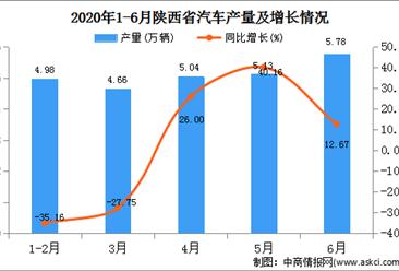 2020年1-6月陕西省汽车产量为25.55万辆   同比增长29.24%