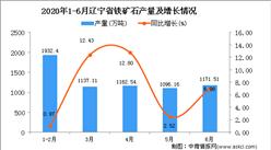 2020年6月内蒙古铁矿石产量及增长情况分析