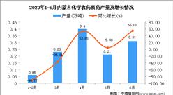 2020年1-6月内蒙古化学农药原药产量为1.29万吨 同比下降22.75%