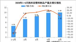 2020年1-6月陕西省塑料制品产量为40.20万吨   同比增长31.72%
