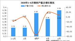 2020年1-6月陕西省铜材产量为1.79万吨  同比增长27.86%