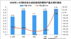 2020年1-6月陕西省合成洗涤剂产量为4.04万吨   同比增长29.90%
