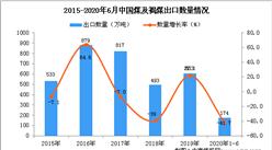 2020年1-6月中国煤及褐煤出口量为174万吨 同比下降41.7%
