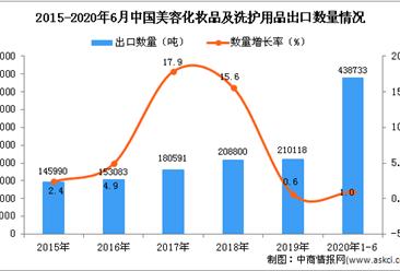 2020年1-6月中国美容化妆品及洗护用品出口量同比增长1%