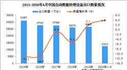 2020年1-6月中国自动数据处理设备进口量为12415万台 同比增长4%
