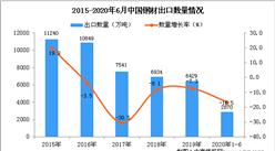 2020年1-6月中國鋼材出口量為2870萬噸 同比下降16.5%