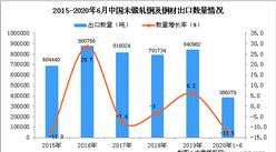 2020年1-6月中国未锻轧铜及铜材出口量及金额增长情况分析