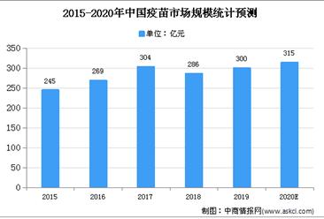 2020年中国疫苗行业存在问题及发展前景分析