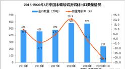 2020年1-6月中国未锻轧铝及铝材出口量及金额增长情况分析