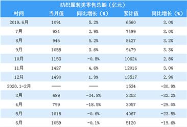 2020上半年服装纺织行业零售情况分析:零售额突破5000亿元(表)