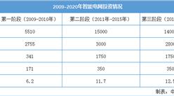 2020年中国智能电网行业投资情况及市场规模预测分析(图)