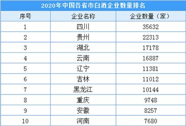 2020年我国各省市白酒企业数量排行榜:7省市超10000家  四川位列第一