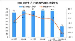 2020年1-6月中国水海产品出口量及金额增长情况分析