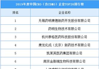 2019年度中国CRO(含CDMO)企业TOP20排行榜