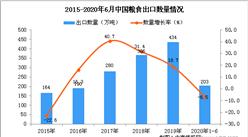 2020年1-6月中国粮食出口量为203万吨 同比下降6.5%