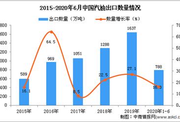 2020年1-6月中国汽油出口量及金额增长情况分析
