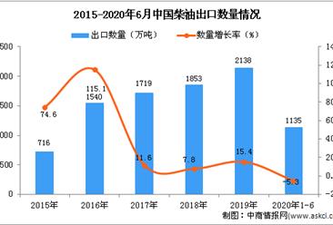 2020年1-6月中国柴油出口量及金额增长情况分析