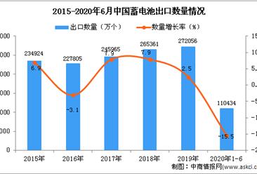 2020年1-6月中国蓄电池出口量及金额增长情况分析