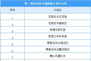河北省第二批全域旅游示范区认定名单出炉:13地入选(附完整名单)