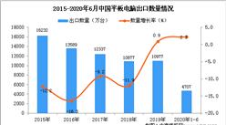 2020年1-6月中国平板电脑出口量为4707万台 同比增长2.3%