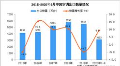 2020年1-6月中国空调进口量及金额增长情况分析