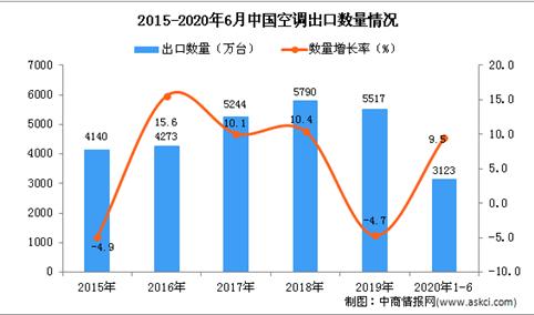 2020年1-6月中国空调出口量及金额增长情况分析