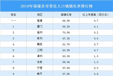 2019年福建各市常住人口城镇化率排行榜:厦门福州泉州超全省平均水平(图)