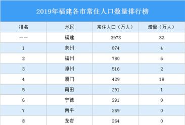 2019年福建各市常住人口排行榜:厦门人口增量最大(图)