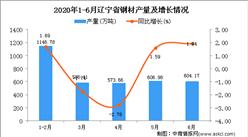 2020年1-6月遼寧省鋼材產量為3521.24萬噸 同比下降0.08%