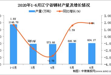 2020年1-6月辽宁省钢材产量为3521.24万吨 同比下降0.08%