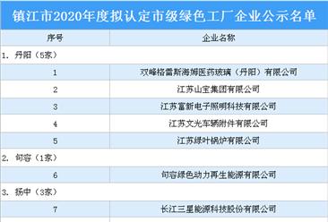 江苏镇江2020年度拟认定市级绿色工厂企业公示名单:18家企业上榜(附名单)