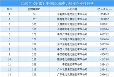 2020年《财富》中国500强电力行业企业排行榜(附完整榜单)