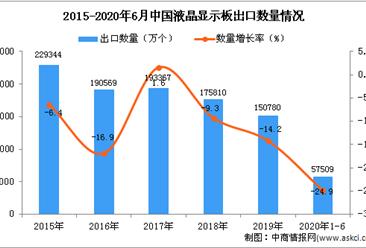 2020年1-6月中国液晶显示板出口量及金额增长情况分析