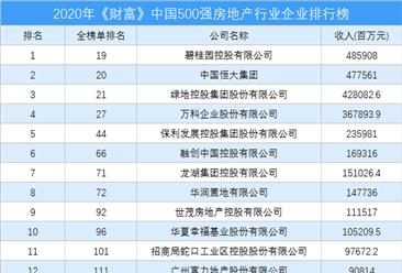 2020年《财富》中国500强房地产行业企业排行榜(附完整榜单)