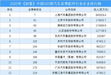 2020年《财富》中国500强汽车及零配件行业企业排行榜(附完整榜单)