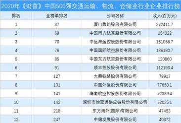 2020年《财富》中国500强交通运输、物流、仓储业行业企业排行榜(附完整榜单)