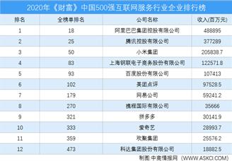 2020年《财富》中国500强互联网服务行业企业排行榜(附完整榜单)