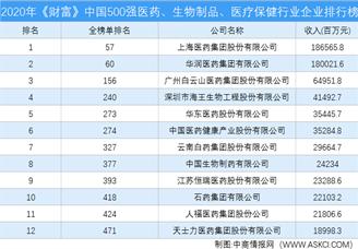 2020年《财富》中国500强医药、生物制品、医疗保健行业企业排行榜