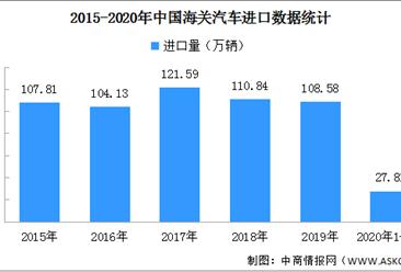 2020年5月全国进口汽车市场分析:销量8.7万辆 同比下滑9.7%(图)