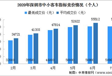 2020年7月深圳车牌竞价结果出炉:个人最低成交价50900元(附查询网址)