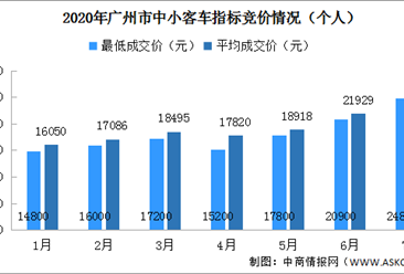 2020年7月广州车牌竞价结果出炉:个人平均成交价26011元(附查询网址)