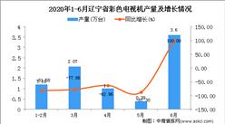 2020年6月辽宁省彩色电视机产量及增长情况分析