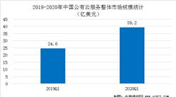 2020第一季度中国公有云市场规模及竞争格局分析(图)