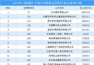 2020年《财富》中国500强食品饮料行业企业排行榜(附完整榜单)